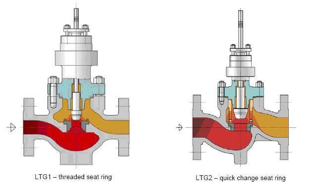 регулирующие клапаны, серии LTG1 и LTG2