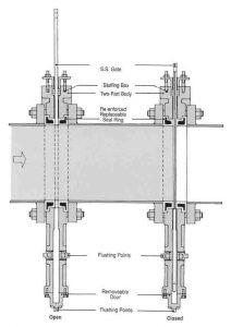 blade gate valve